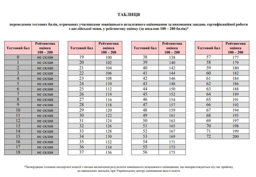 Таблиця переведення тестових балів ЗНО 2019 з англійської мови