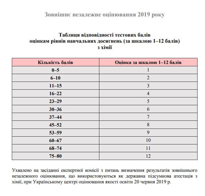 Таблиця переведення тестових балів ЗНО 2019 з хімії у 12 бальну шкалу