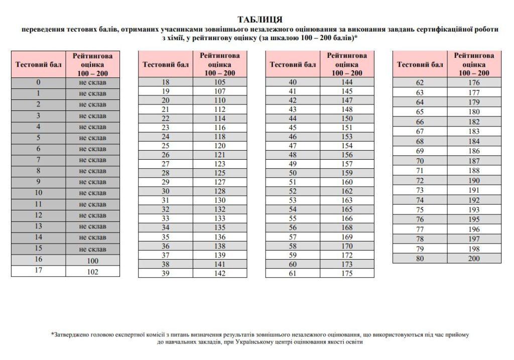 Таблиця переведення балів ЗНО 2019 з хімії у 200 бальну шкалу