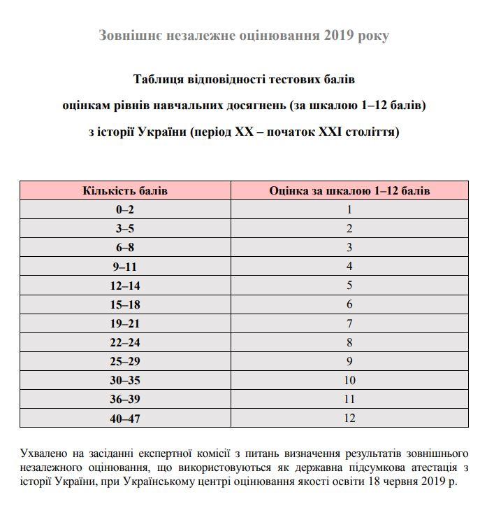 Таблиця переведення тестових балів ЗНО 2019 з історії України у 12 бальну шкалу