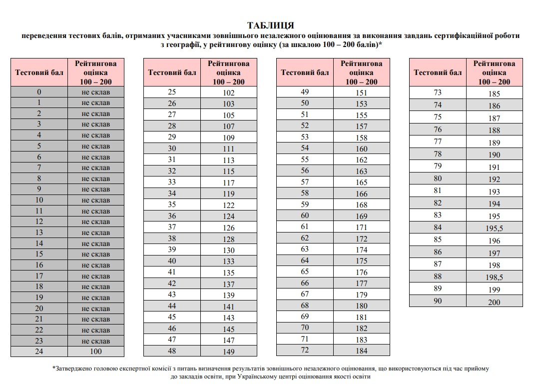 Таблиця переведення тестових балів ЗНО з географії у 200 бальну шкалу