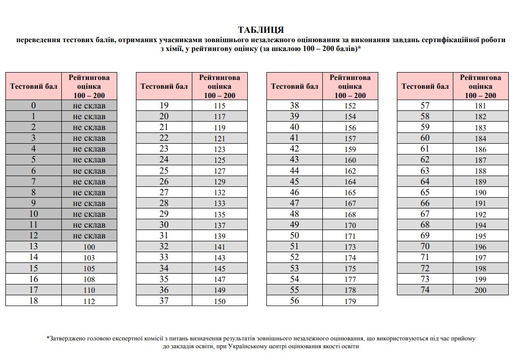 Таблиця переведення тестових балів ЗНО з хімії у 200 бальну шкалу