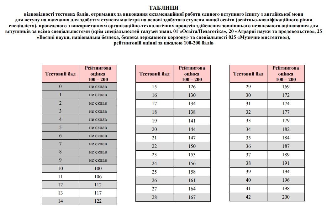 Таблиця переведення ЄВІ 2020 з англійської мови