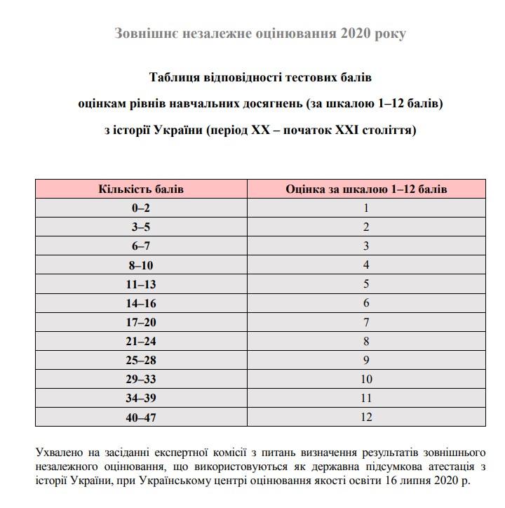 Таблиця переведення тестових балів у 12 бальну шкалу ЗНО з історії України