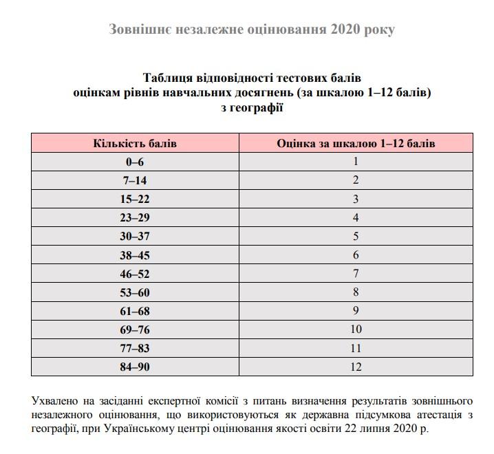 Таблиця переведення тестових балів у 12 бальну шкалу ЗНО з географії