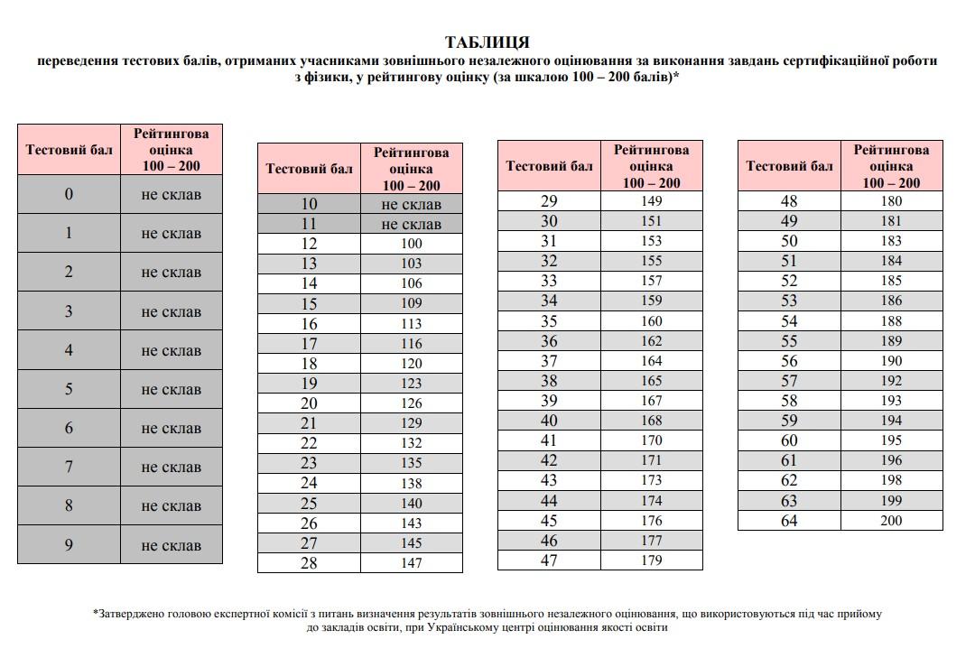 Таблиця переведення тестових балів ЗНО 2020 з фізики у 200 бальну шкалу