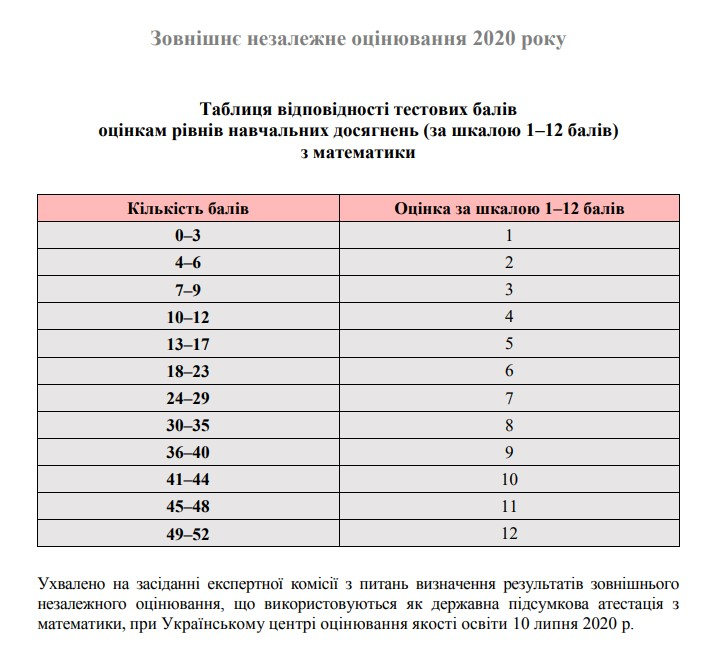 Таблиця переведення ЗНО 2020 з математики у 12 бальну шкалу