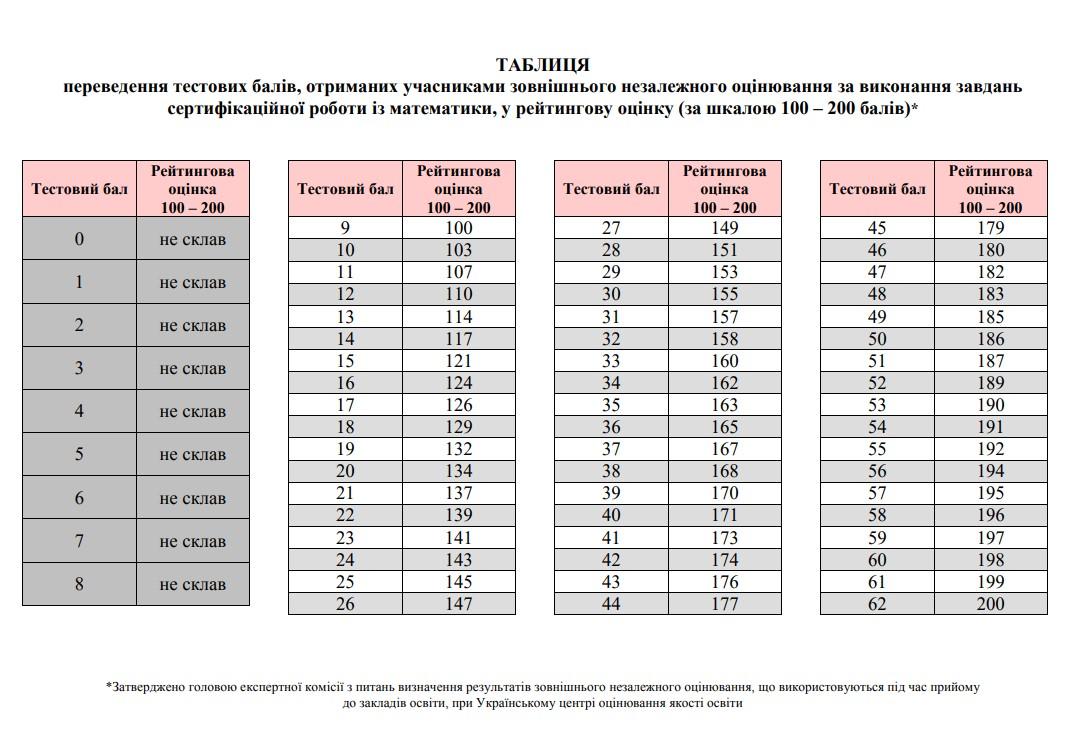 Таблиця переведення тестових балів ЗНО 2020 з математики