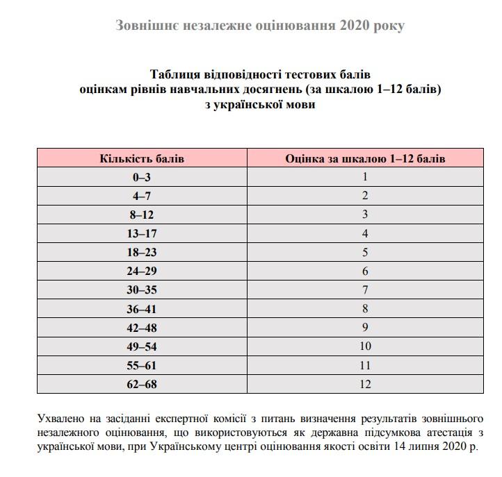 Таблиця переведення тестових балів у 12 бальну шкалу