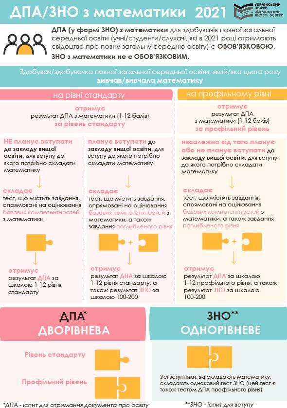 ДПА, ЗНО 2021 з математики