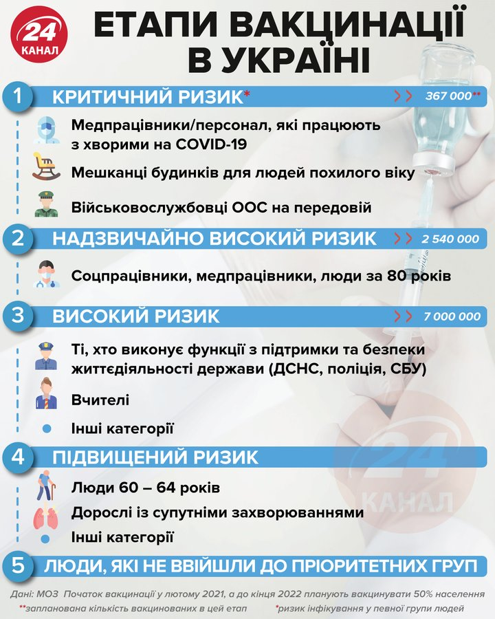 Етапи вакцинації