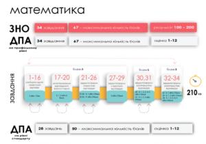 ЗНО 2021 з математики