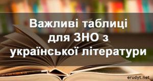 Важливі таблиці для ЗНО з української літератури