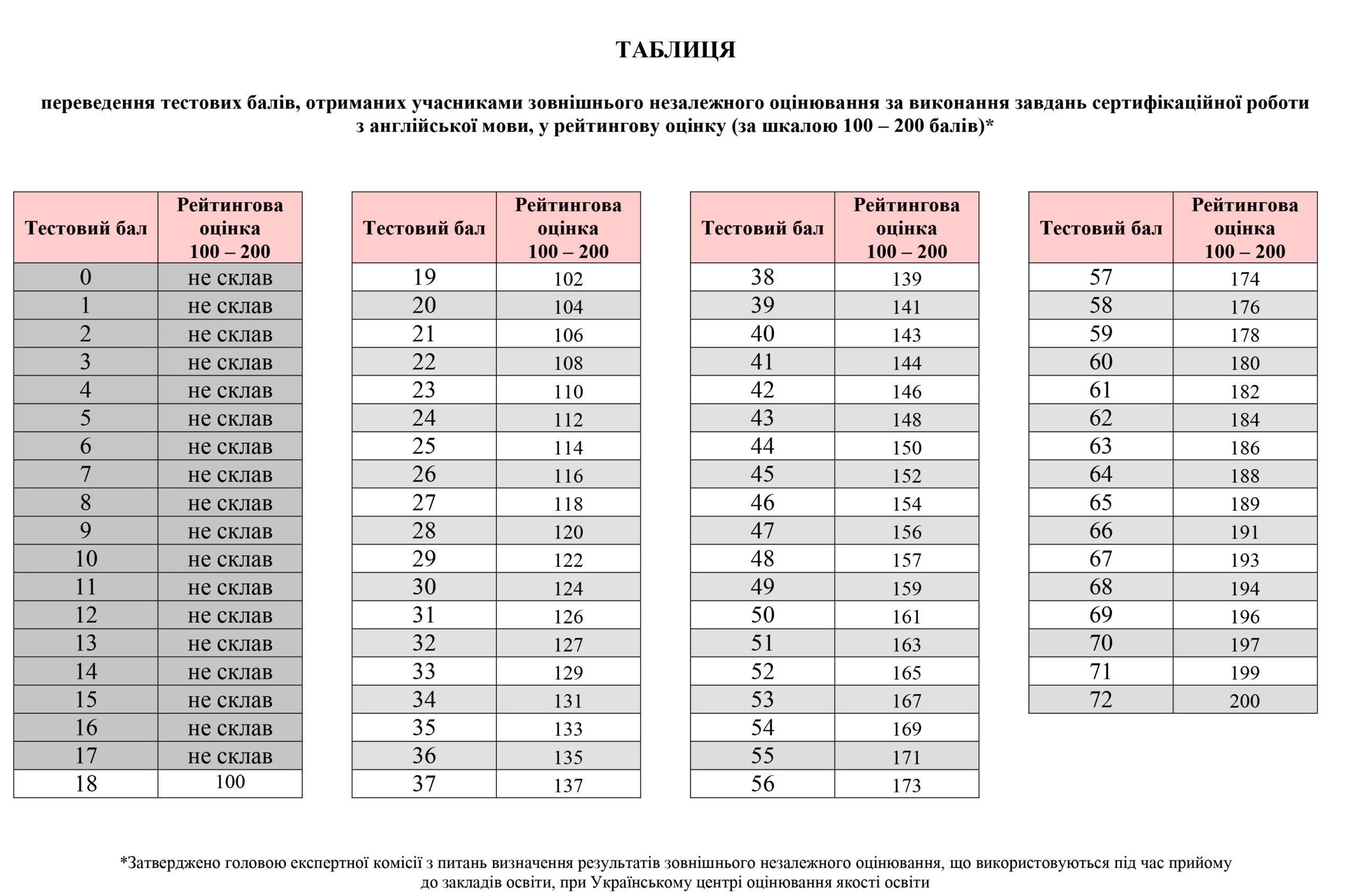 Таблиця переведення тестових балів ЗНО з англійської мови у 200 бальну шкалу