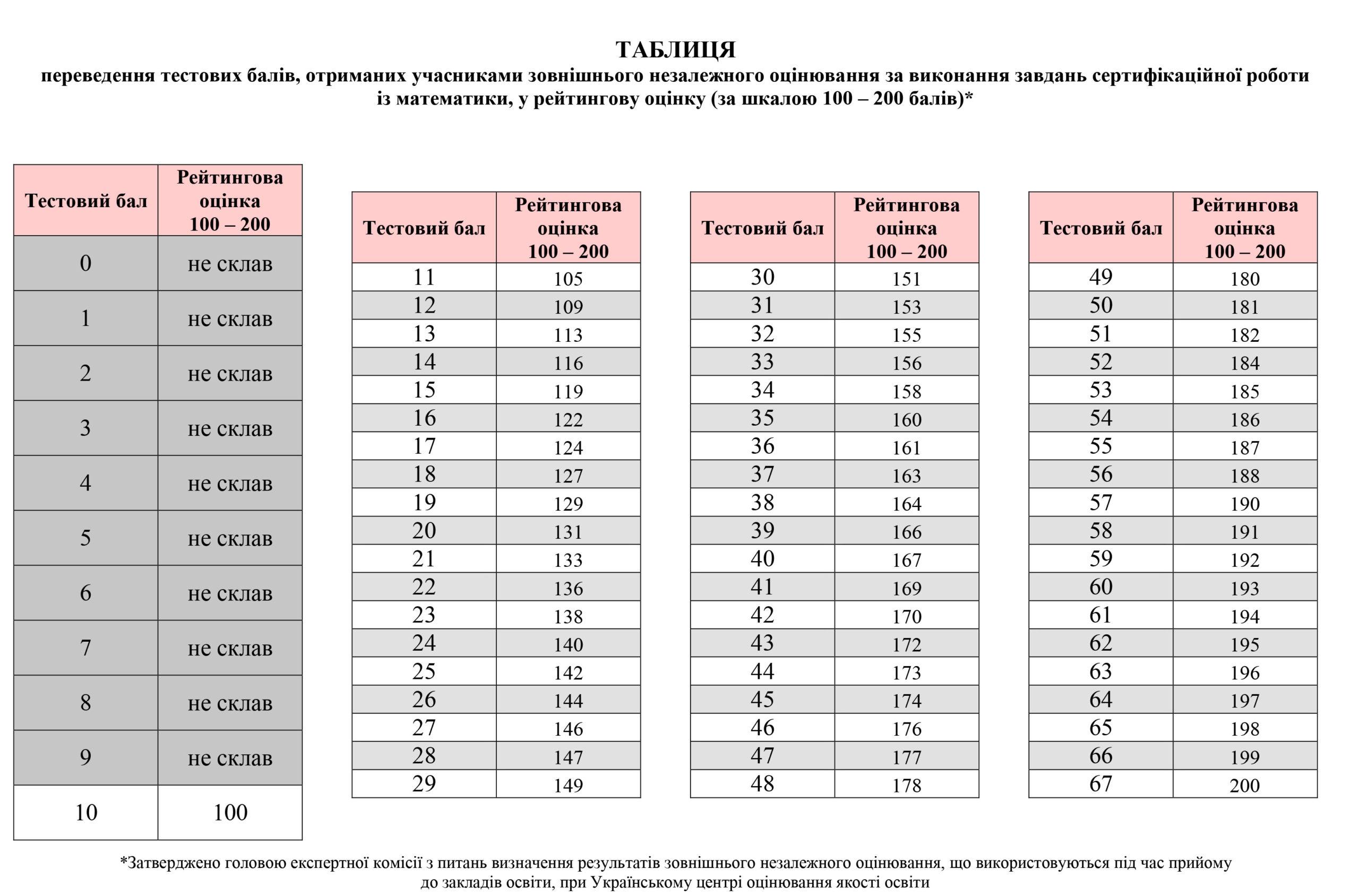 Таблиця переведення тестових балів ЗНО 2 з математики у 200 бальну шкалу
