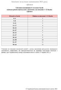 Таблиця переведення тестових балів ЗНО 2020 з фізики у 12 бальну шкалу