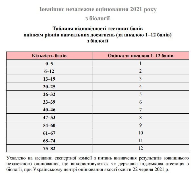 Таблиця переведення тестових балів ЗНО 2021 з біології у 12 бальну шкалу