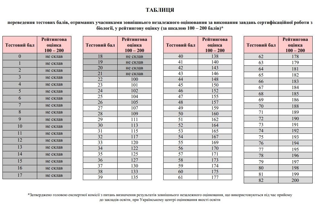 Таблиця переведення тестових балів ЗНО з біології у 200 бальну шкалу