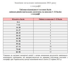 Таблиця переведення тестових балів ЗНО з географії у 12 бальну шкалу