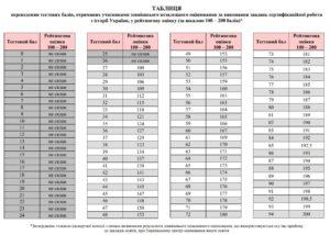 Таблиця переведення тестових балів ЗНО 2021 з історії України у 200 бальну шкалу