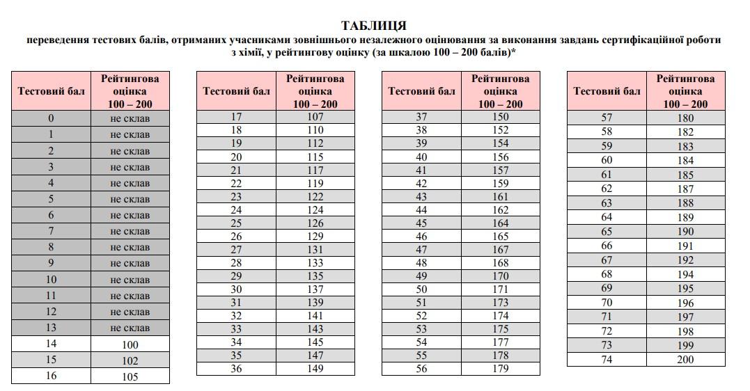 Таблиця переведення тестових балів ЗНО 2021 з хімії у 200 бальну шкалу
