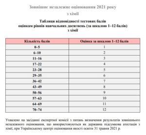 Таблиця переведення тестових балів ЗНО 2021 з хімії у 12 бальну шкалу