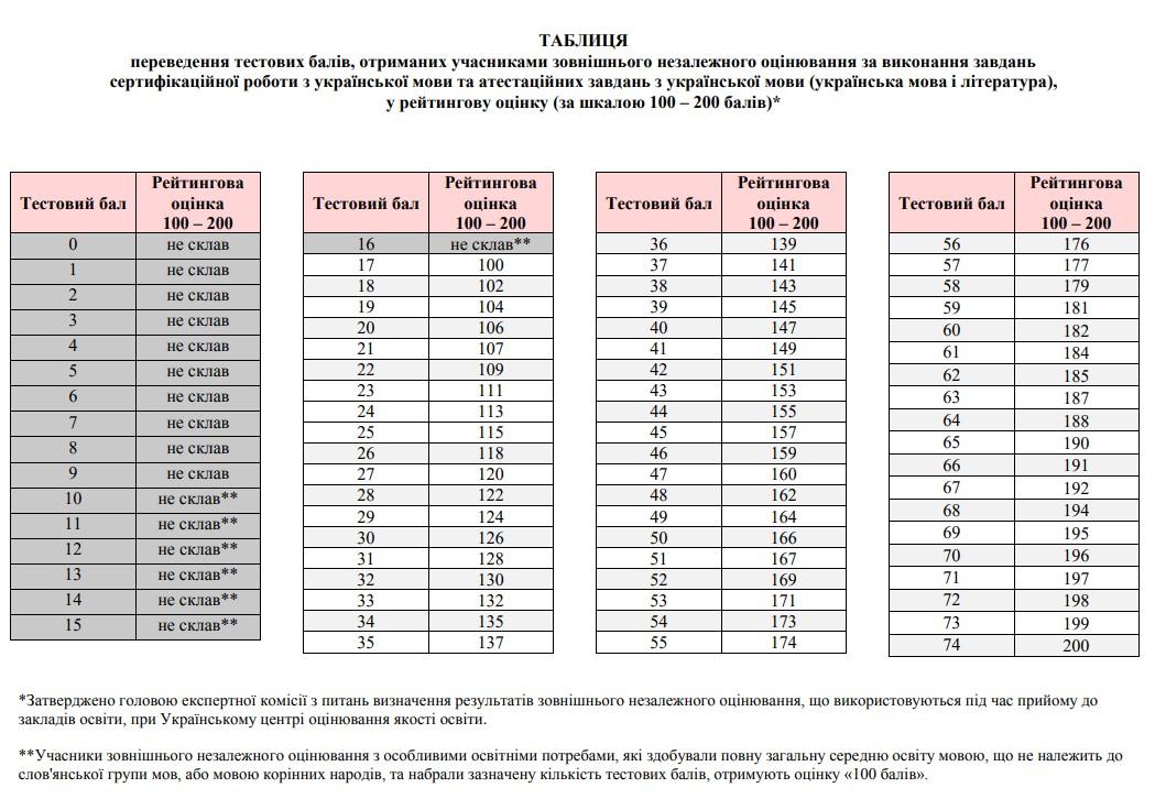 Таблиця переведення тестових балів ЗНО 2021 з української мови у 200 бальну шкалу
