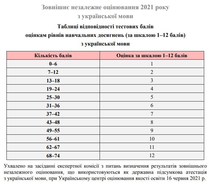 Таблиця переведення тестових балів ЗНО 2021 з української мови у 12 бальну шкалу