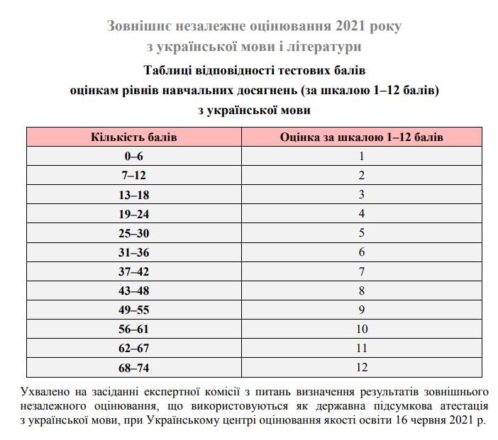 Таблиця переведення тестових балів ЗНО 2021 з української мови і літератури у 12 бальну шкалу